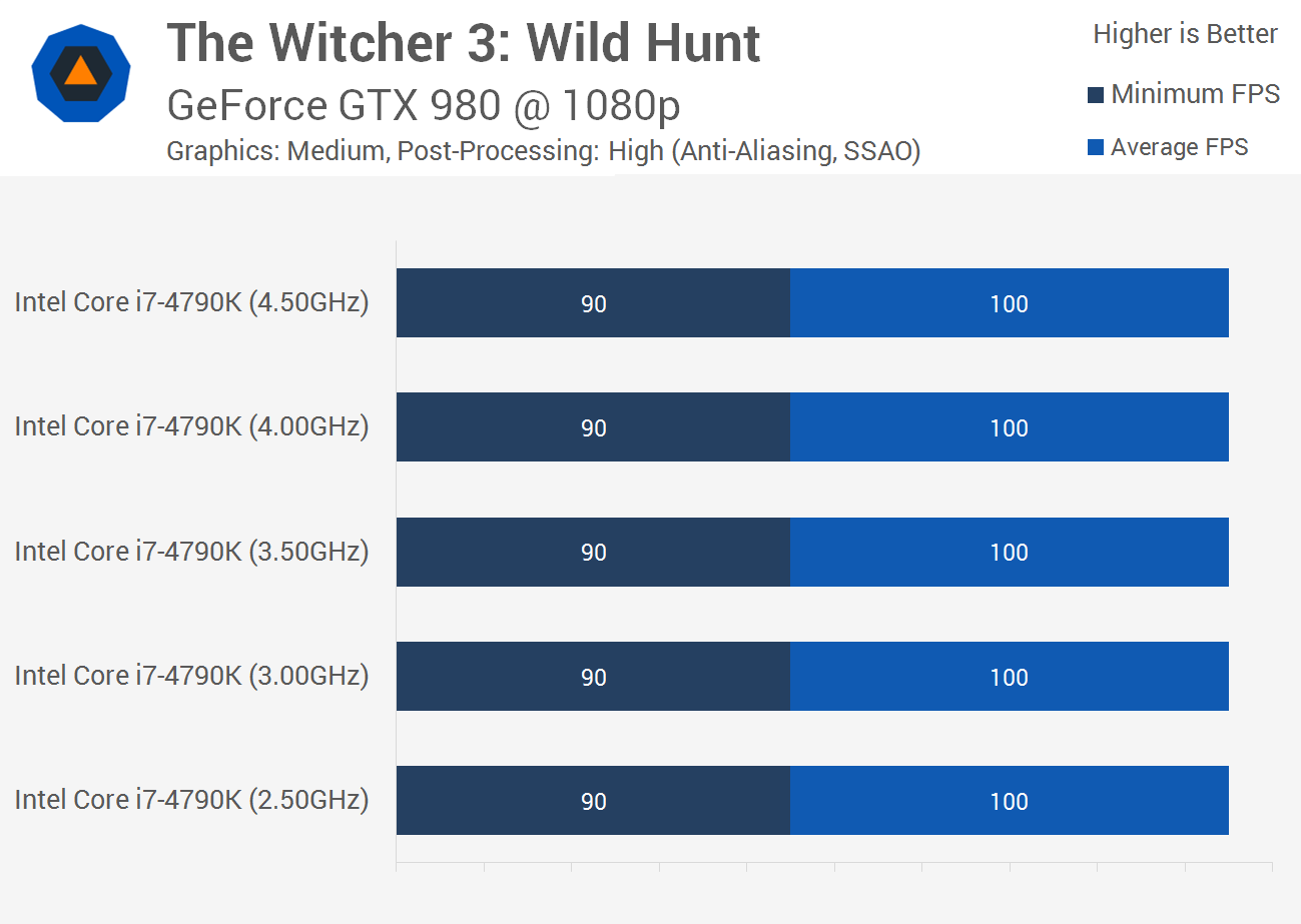The Witcher 3 Wild Hunt Benchmarked Graphics Cpu Performance Benchmarks Cpu Performance