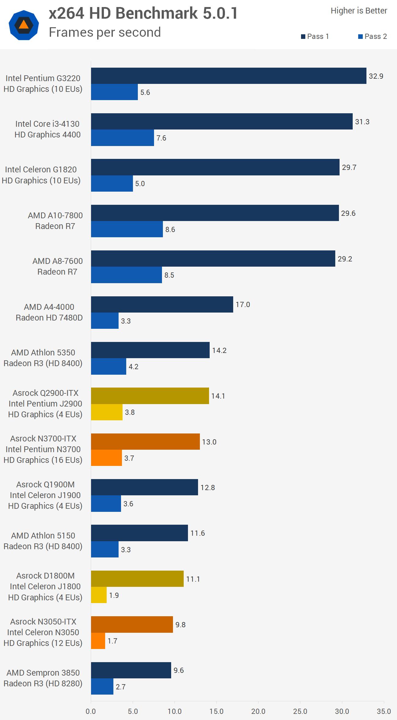 Intel Q6600 Benchmark Kik Application Quad Core Browse Cpu Benchmarks View Results Z 2 Sandy Bridge I3 2100 31ghz 512kb L2 3mb L3
