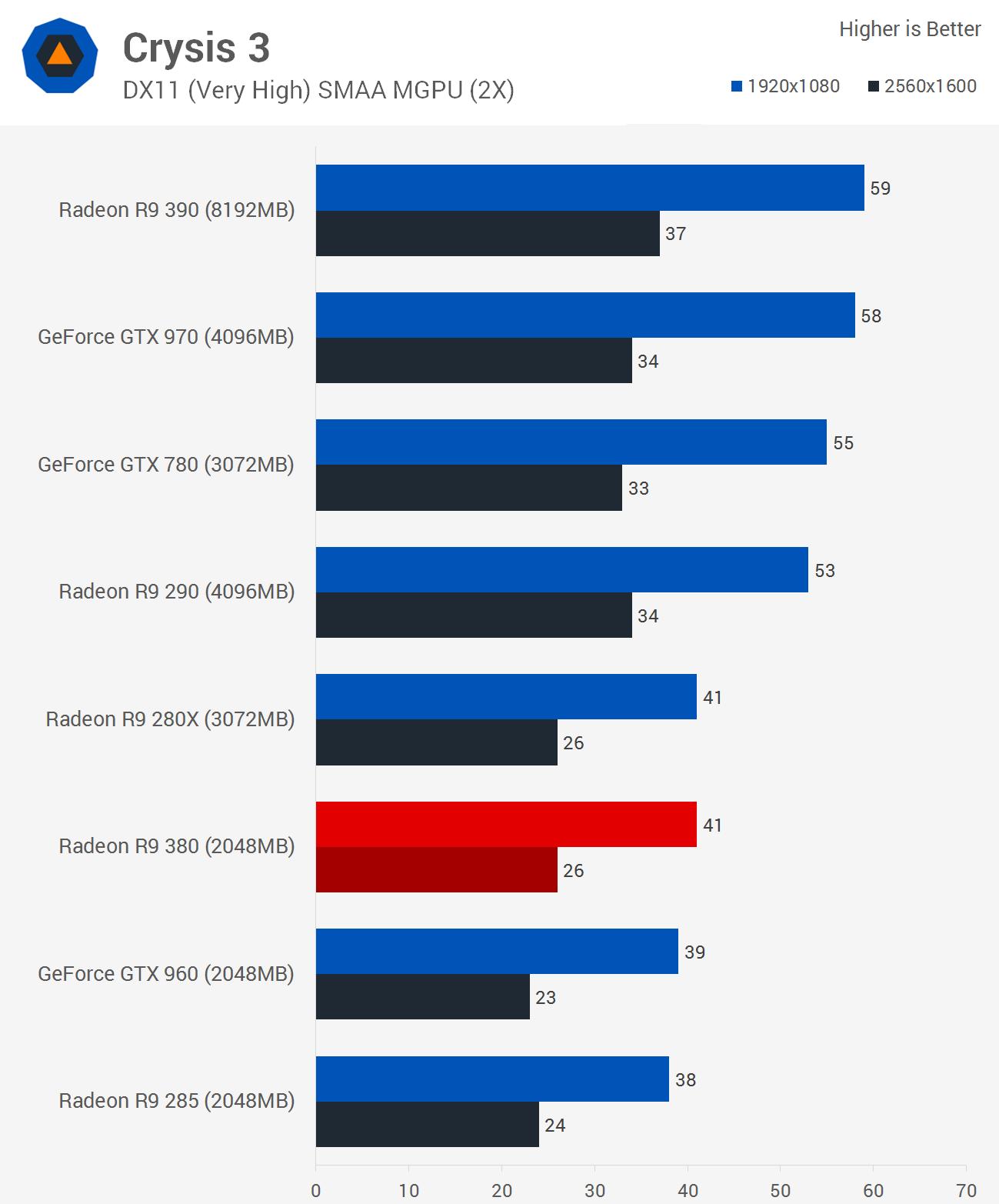 NVIDIA GeForce GTX 960 2GB or AMD Radeon R9 280X 3GB ...