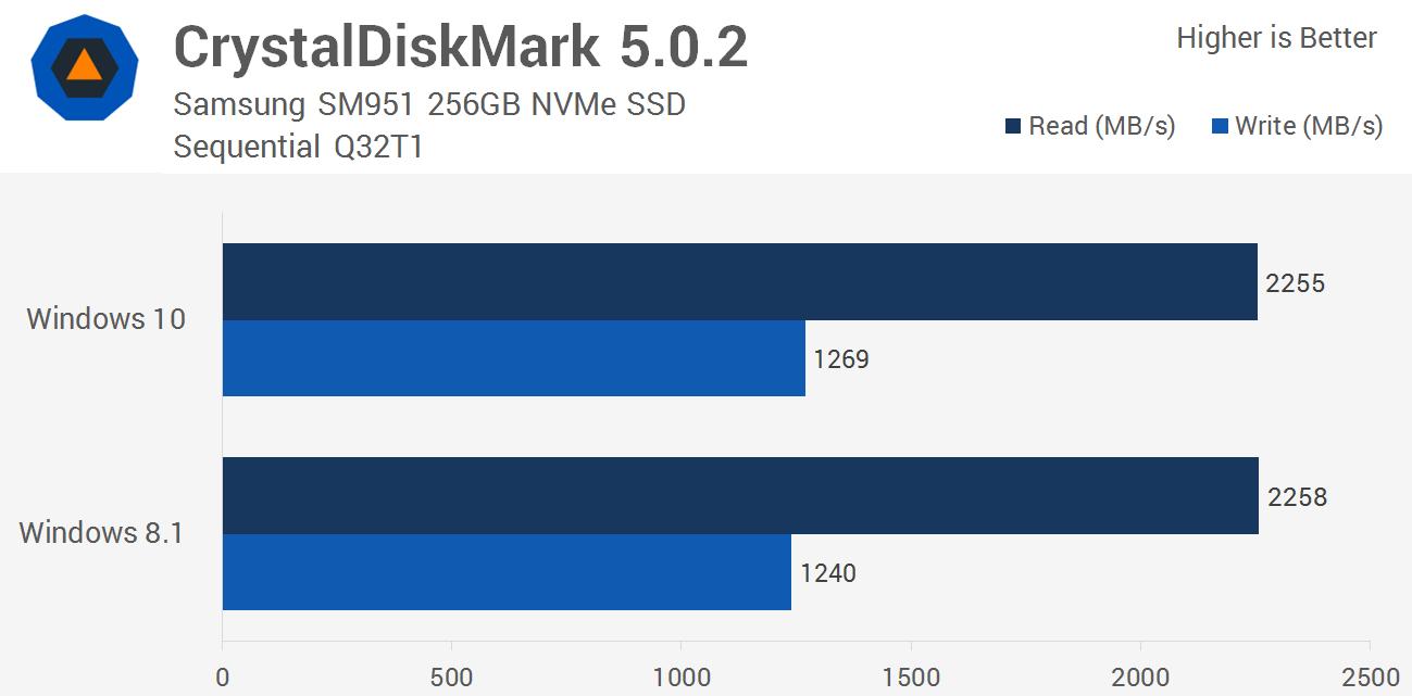 Nvme Ssd Driver Windows 10