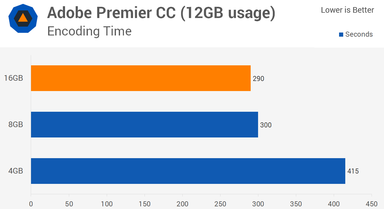 How Much Ram 4gb Vs 8gb Vs 16gb Performance Techspot