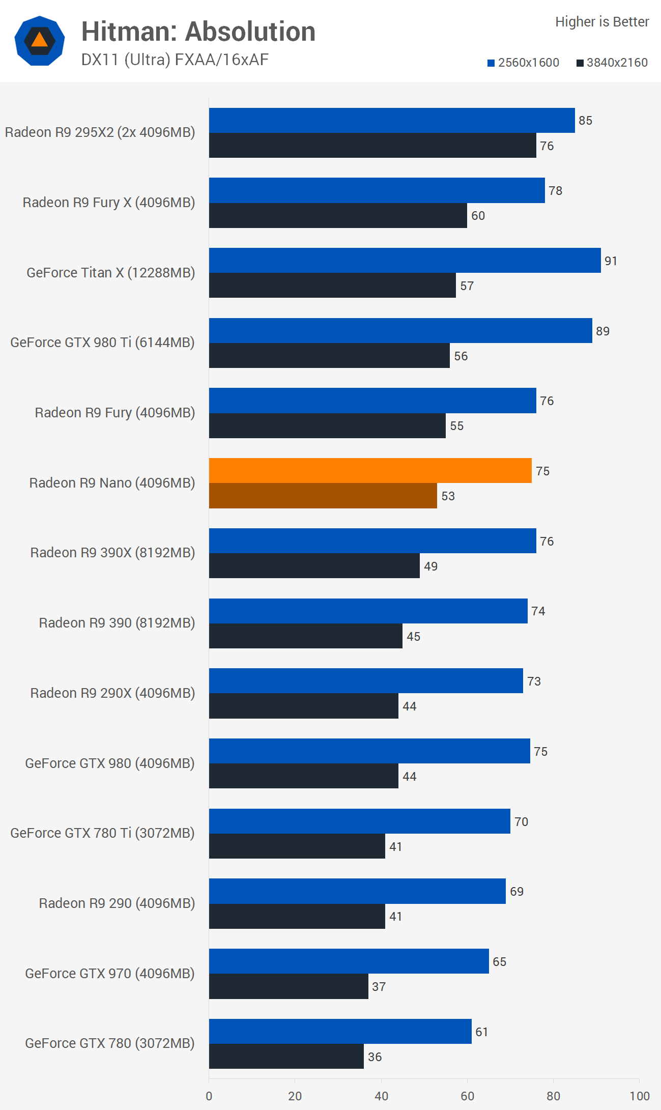 Amd Radeon R9 Nano Review Benchmarks Hitman Absolution Grand