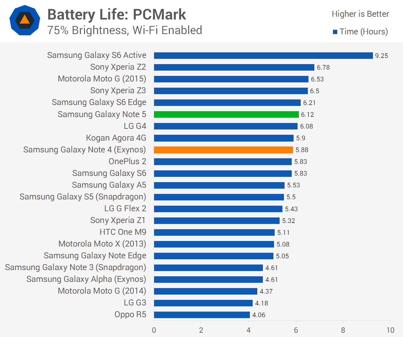 Samsung Galaxy Note 5 Review  U0026gt  Battery Life