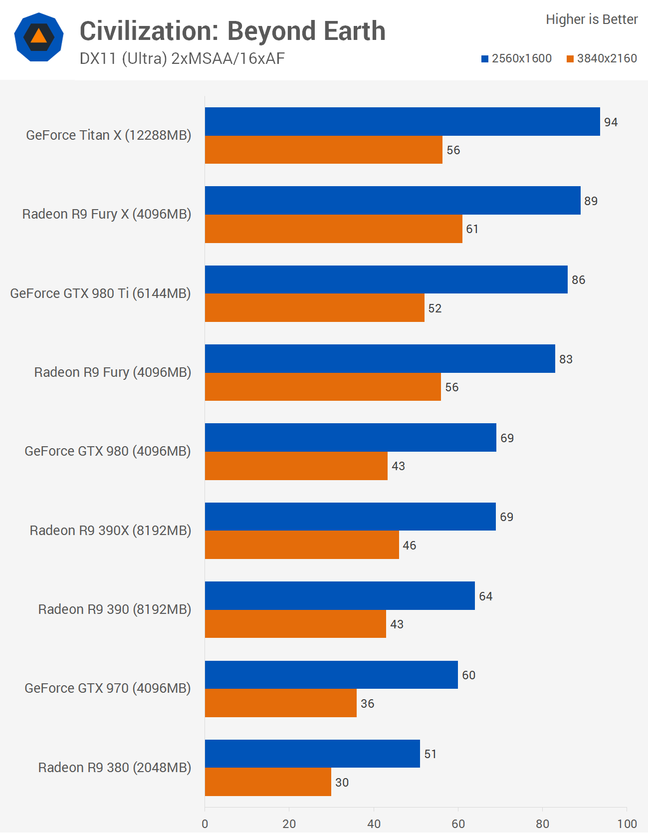 The Best Graphics Cards Nvidia Vs Amd At Every Price Point Benchmarks Civilization Total War Attila Techspot