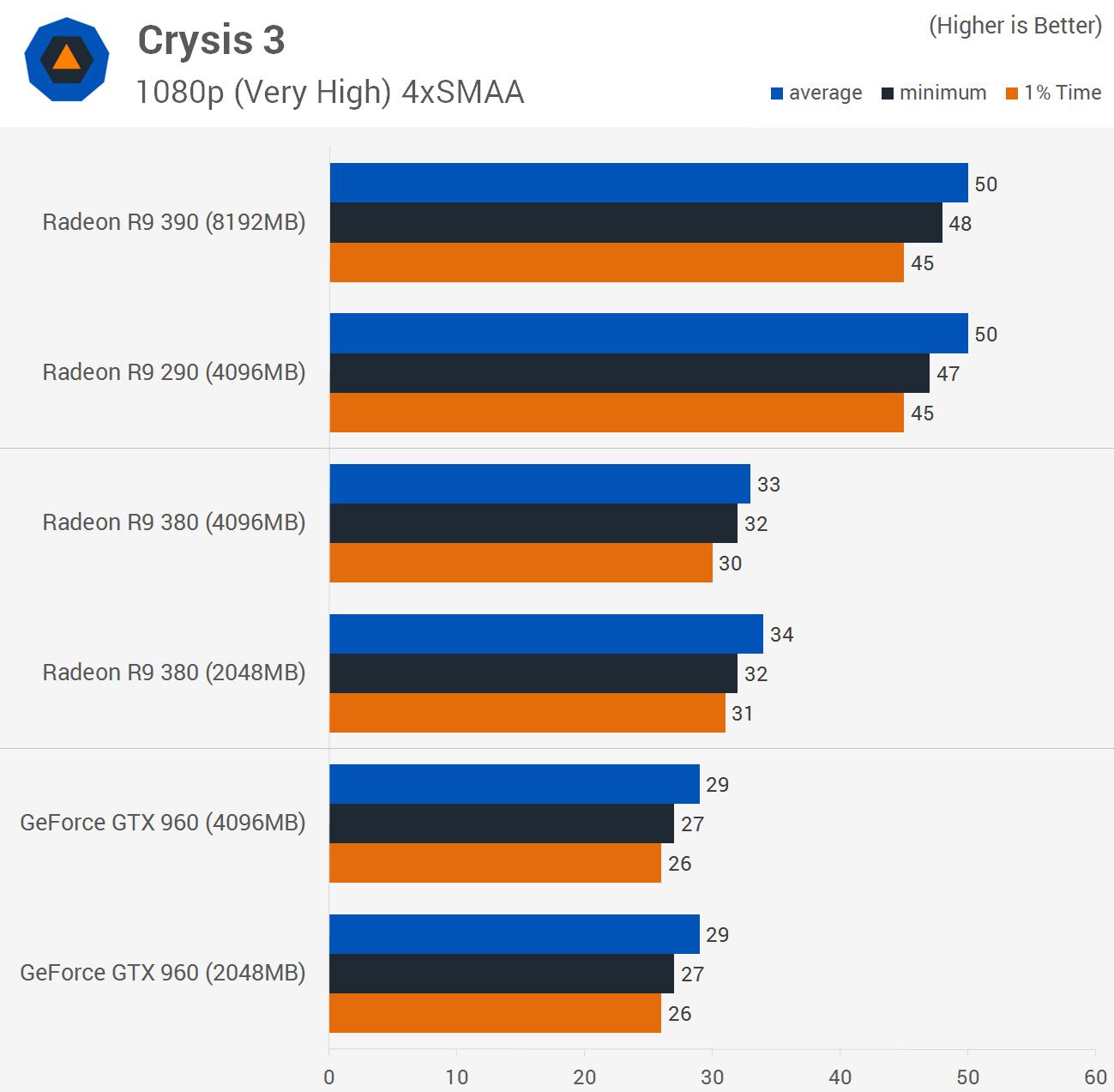 Nvidia GTX 960 2gb VS Radeon R9 280x - Battle of the ...