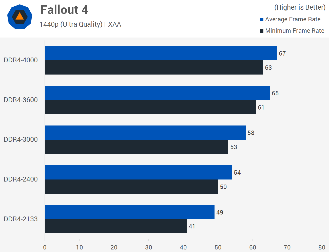 http://www.techspot.com/articles-info/1171/bench/Fallout.png