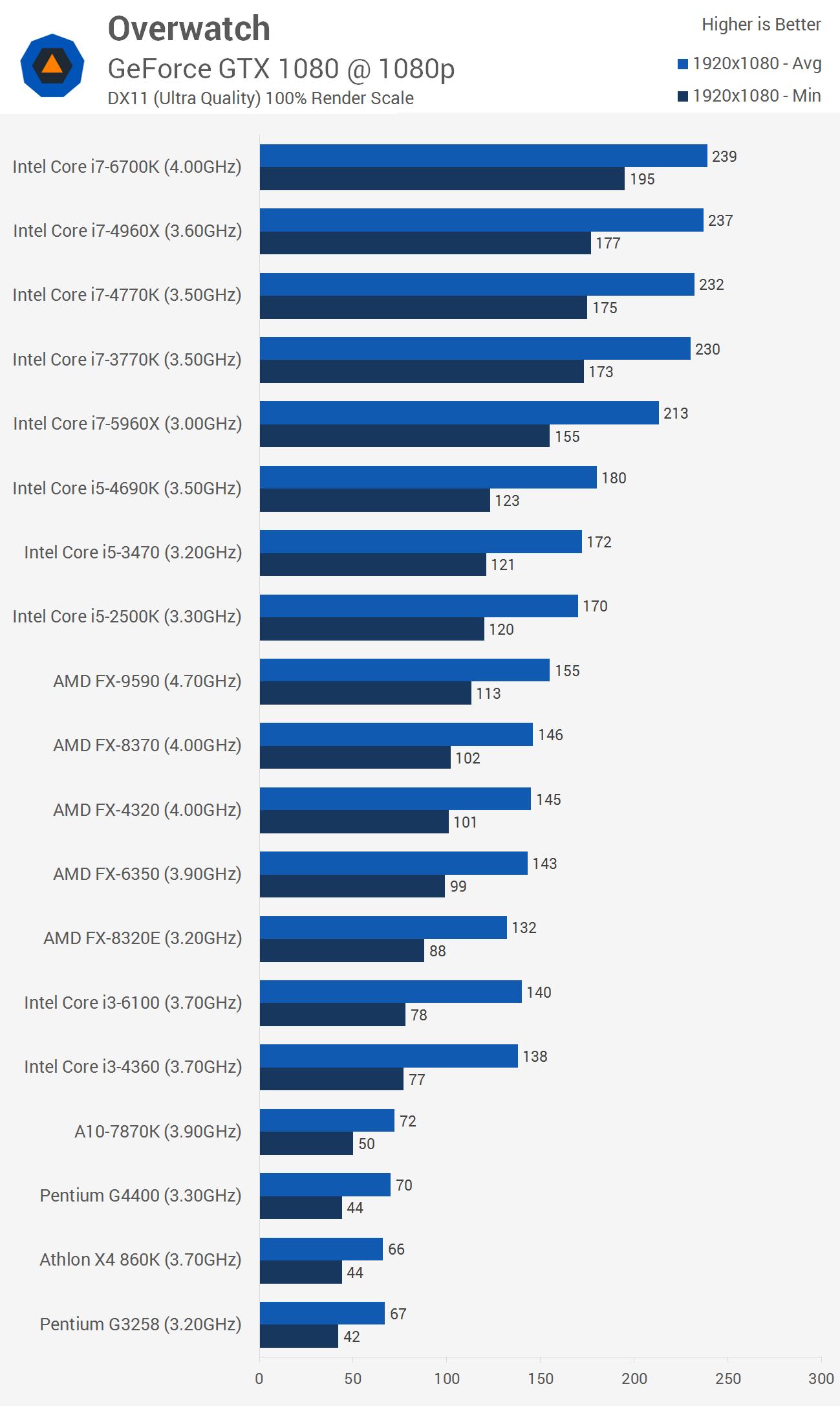 herný počítač 1200-1400 eur