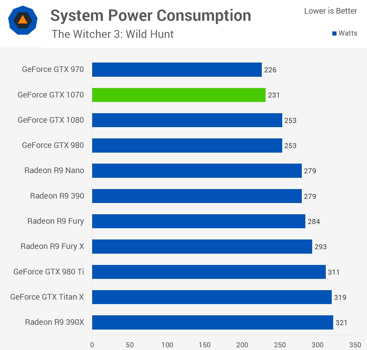 Hashing power of gtx 1070 : Percentage chart