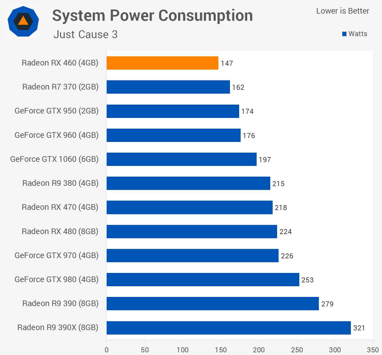 the power consumption Power consumption of a mosfet 3 problem statement use the characteristic to explore the power consumption properties of a mosfet motivation.