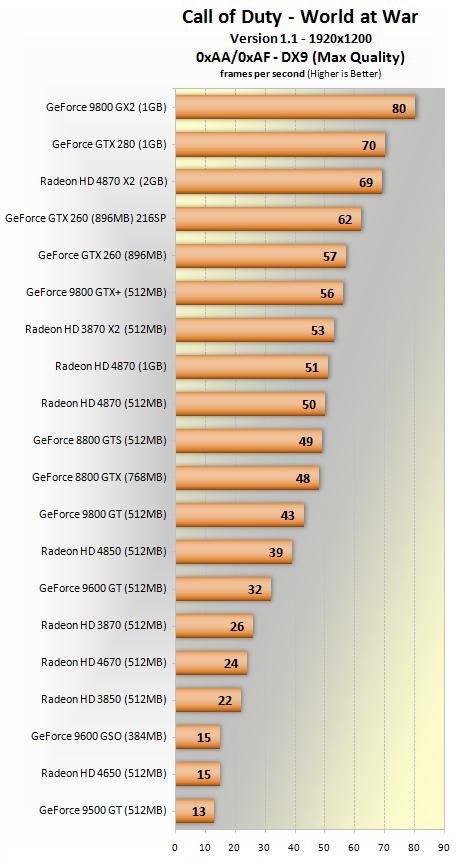 Nvidia 9600 gt vs radeon hd4670
