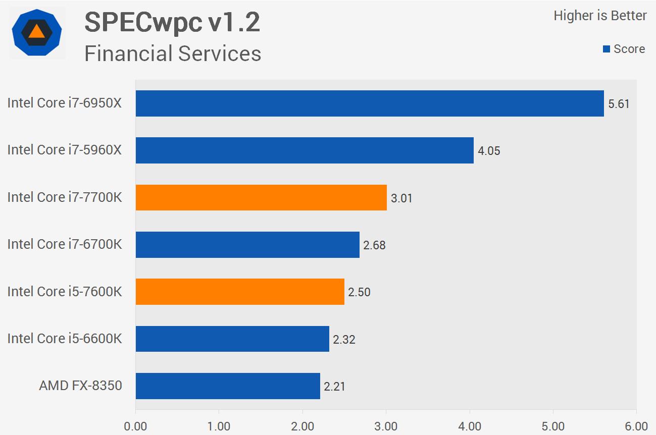 intel i5 vs i7 editing services