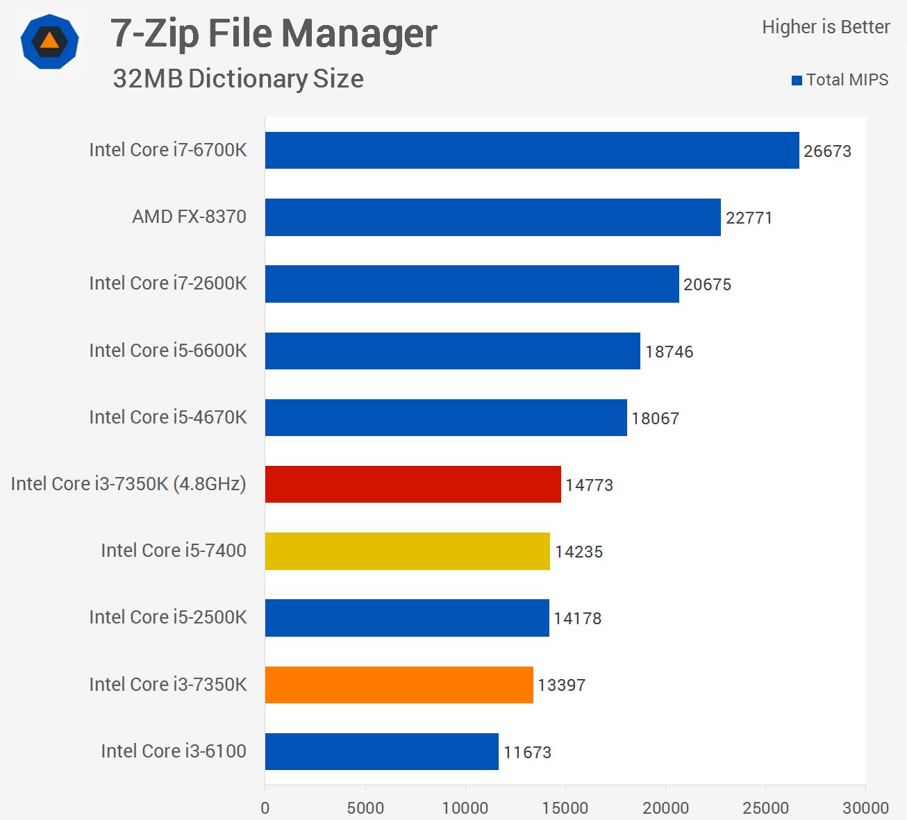 Intel Core I3 7350k Vs Core I5 7400 Techspot