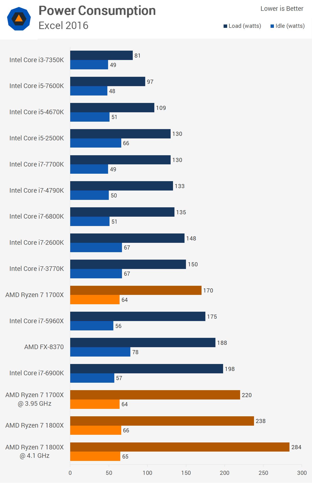 FX/A/E RYZEN(^Д^)レヴュー祭 AMD雑談スレ898条 [無断転載禁止]©2ch.netYouTube動画>4本 ->画像>53枚