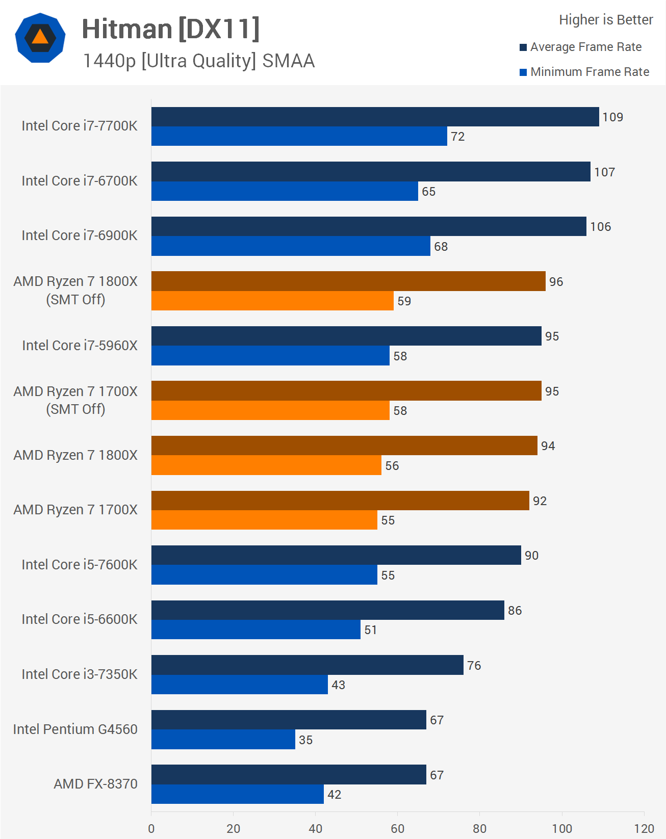http://www.techspot.com/articles-info/1348/bench/1440_Hitman.png