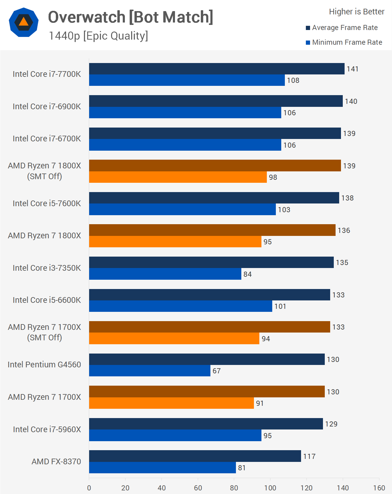 http://www.techspot.com/articles-info/1348/bench/1440_Overwatch.png