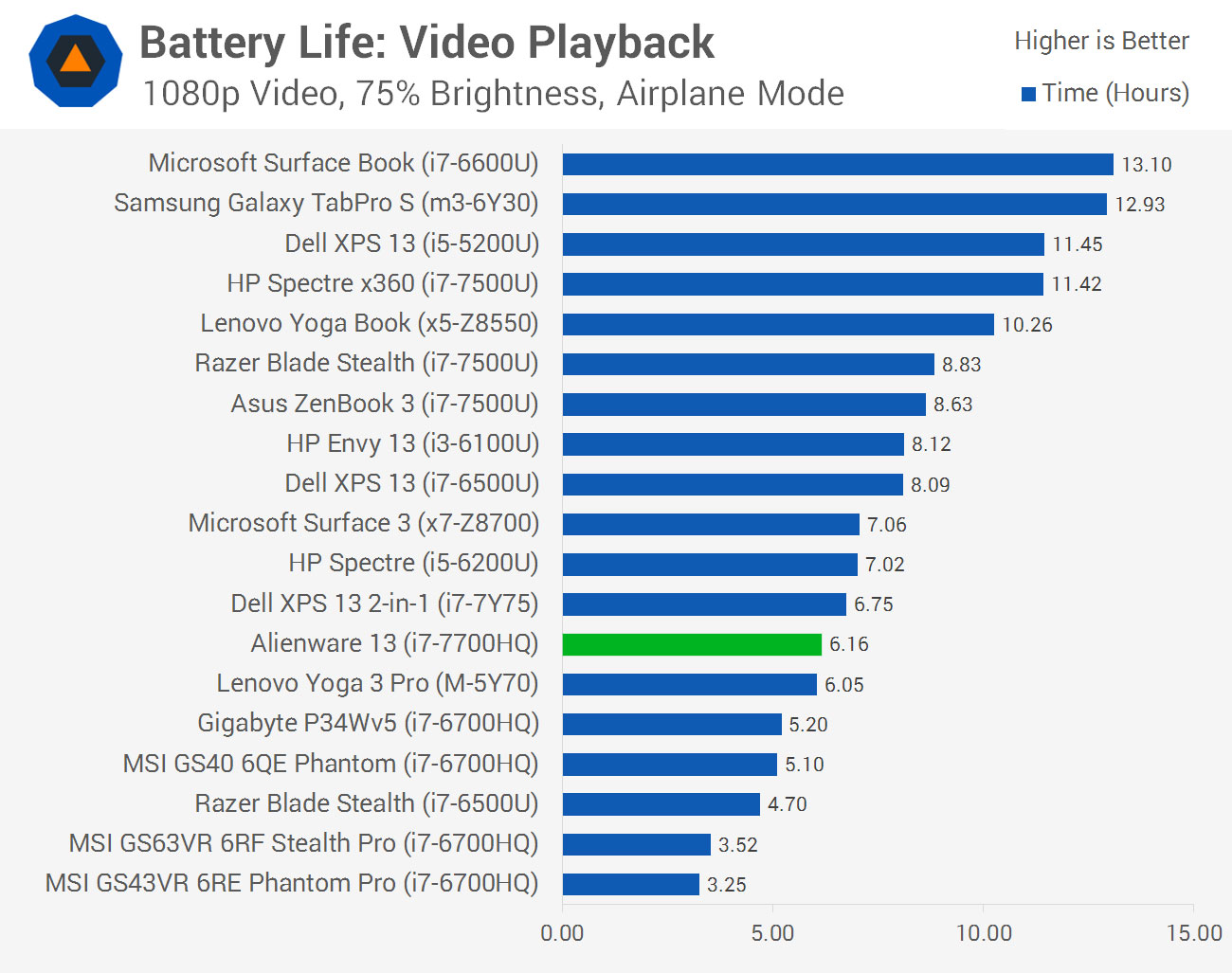 Alienware 13 Review Battery Life What S To Like On The Alienware 13