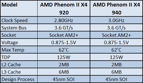 Amd Phenom Ii X4 940 920 Review New Phenom Ii X4 Innovations