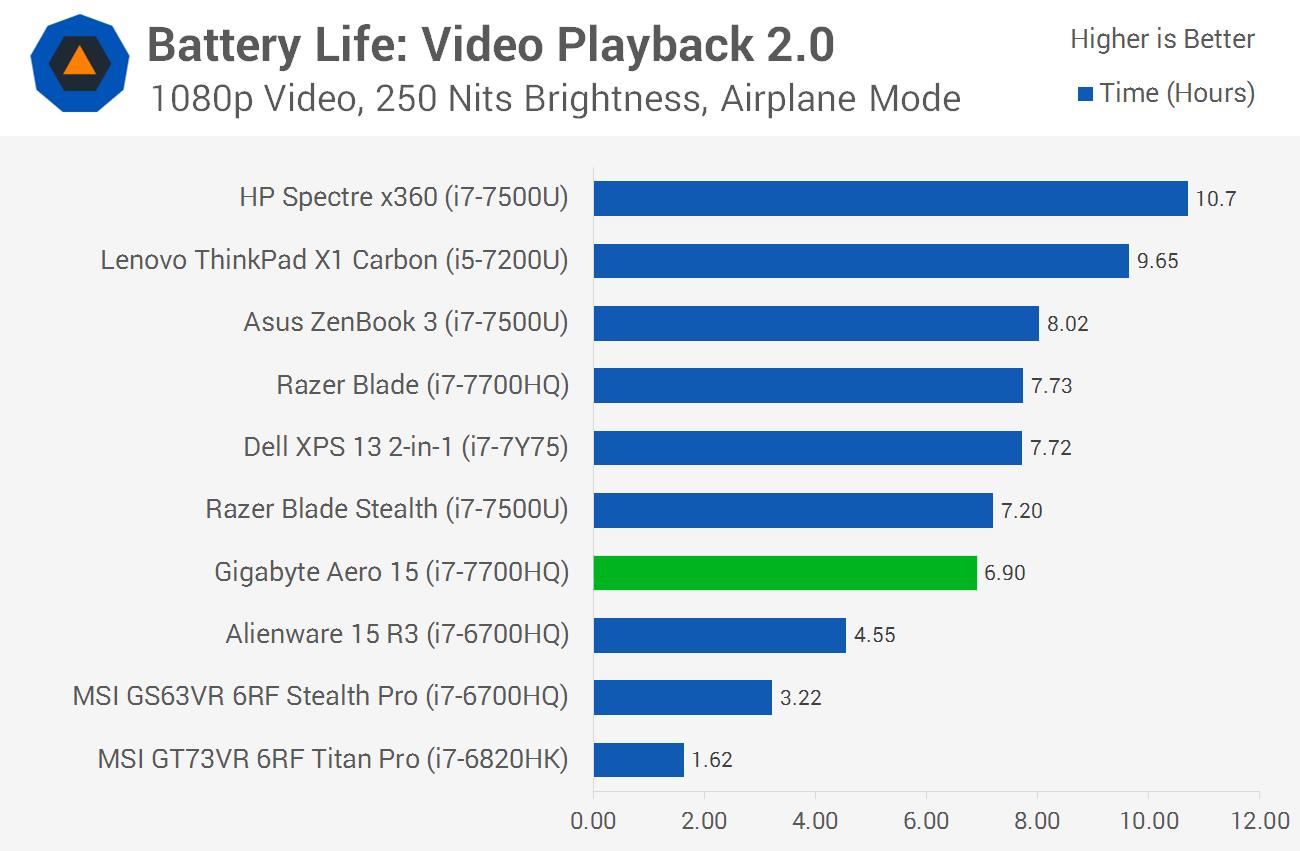 Gigabyte Aero 15 Review Battery Life