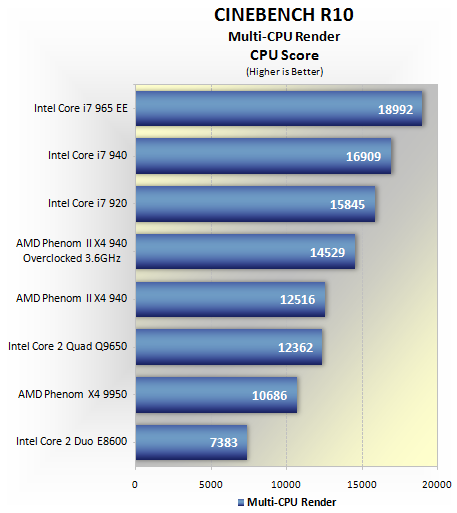 Amd Phenom Ii X4 940 Overclocking Performance Benchmarks Cinebench Winrar