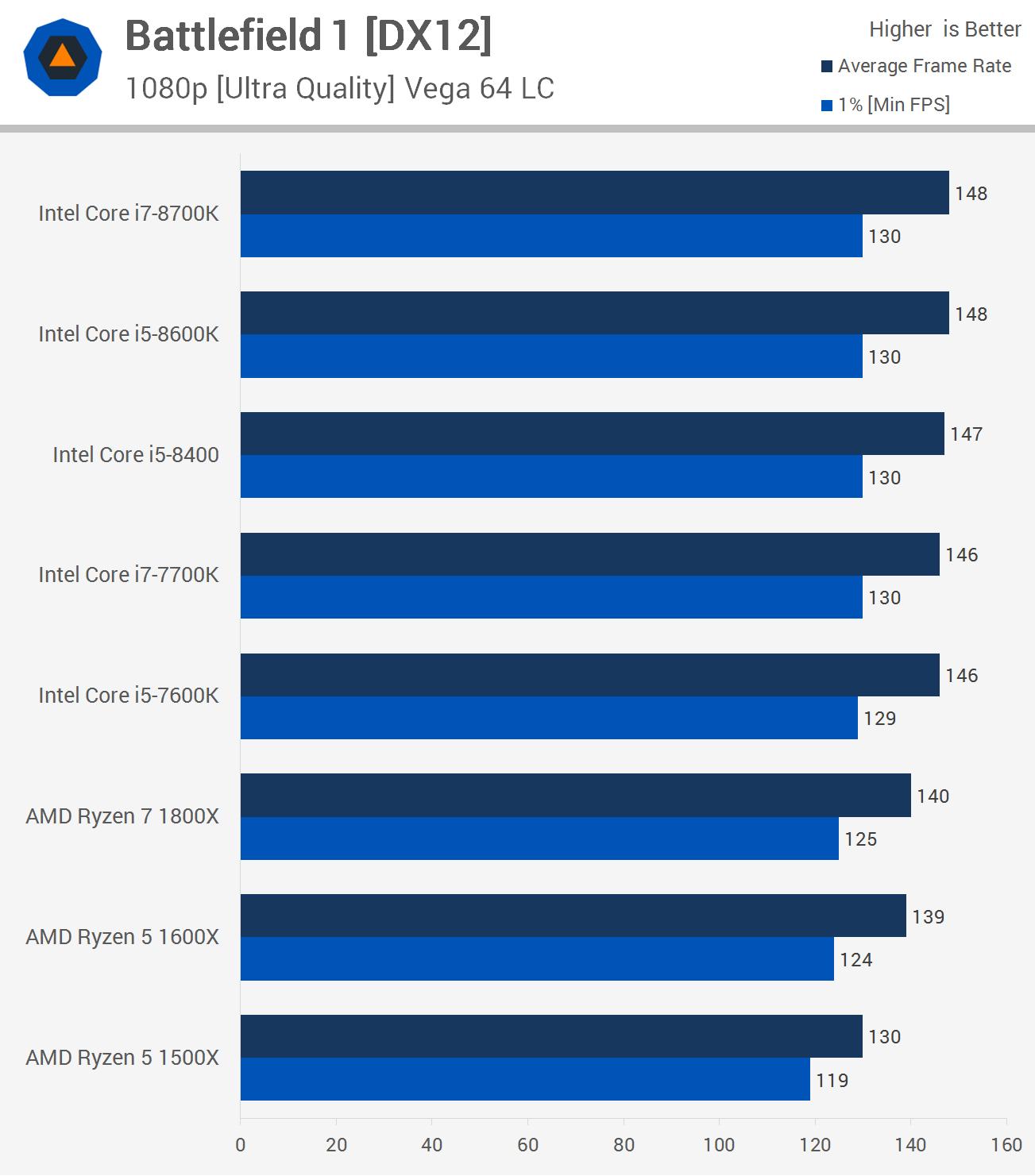 Intel Core i7-8700K ، i5-8600K ، 8400 مقابل AMD Ryzen 7 1800X ، R5 1600X ، 1500X 3