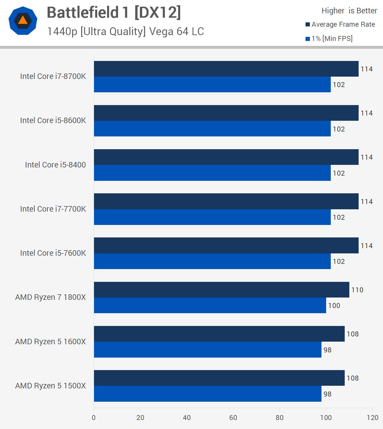 Intel Core i7-8700K ، i5-8600K ، 8400 مقابل AMD Ryzen 7 1800X ، R5 1600X ، 1500X 4