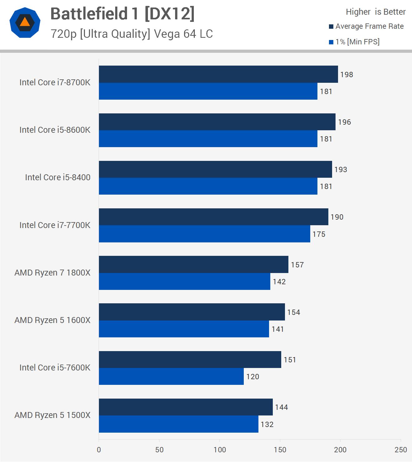 Intel Core i7-8700K ، i5-8600K ، 8400 مقابل AMD Ryzen 7 1800X ، R5 1600X ، 1500X 2
