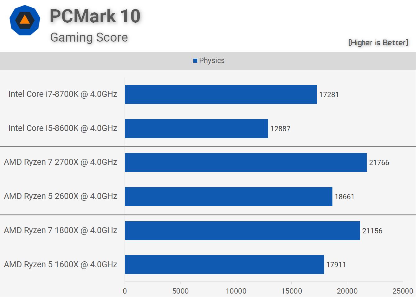 4ghz Cpu Battle Amd 2nd Gen Ryzen Vs Intel 8th Gen Core