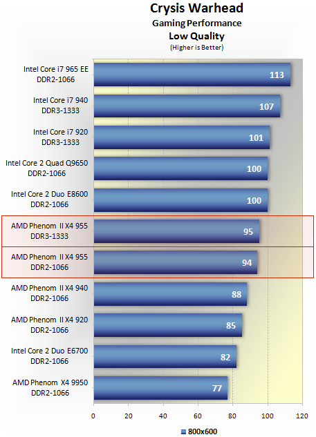 intel core 2 quad q9650 gaming