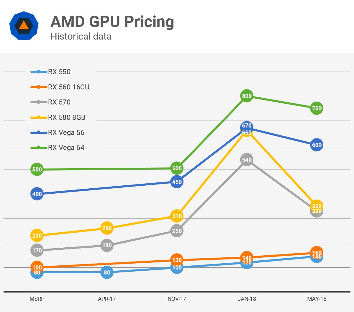 Analyzing Graphics Card Pricing May 2018