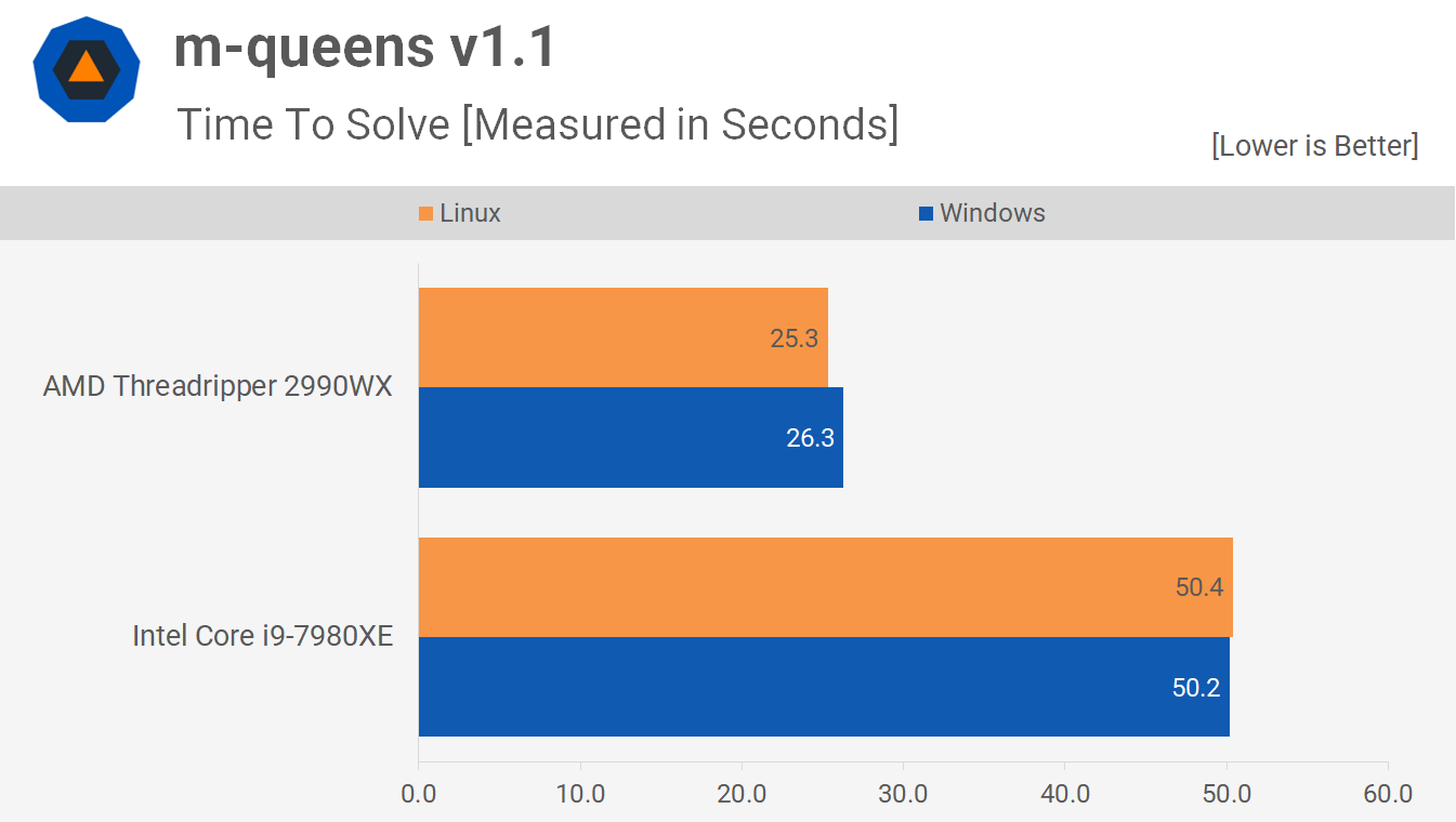 Linux vs. Windows Benchmark: Threadripper 2990WX vs. Core i9 ...