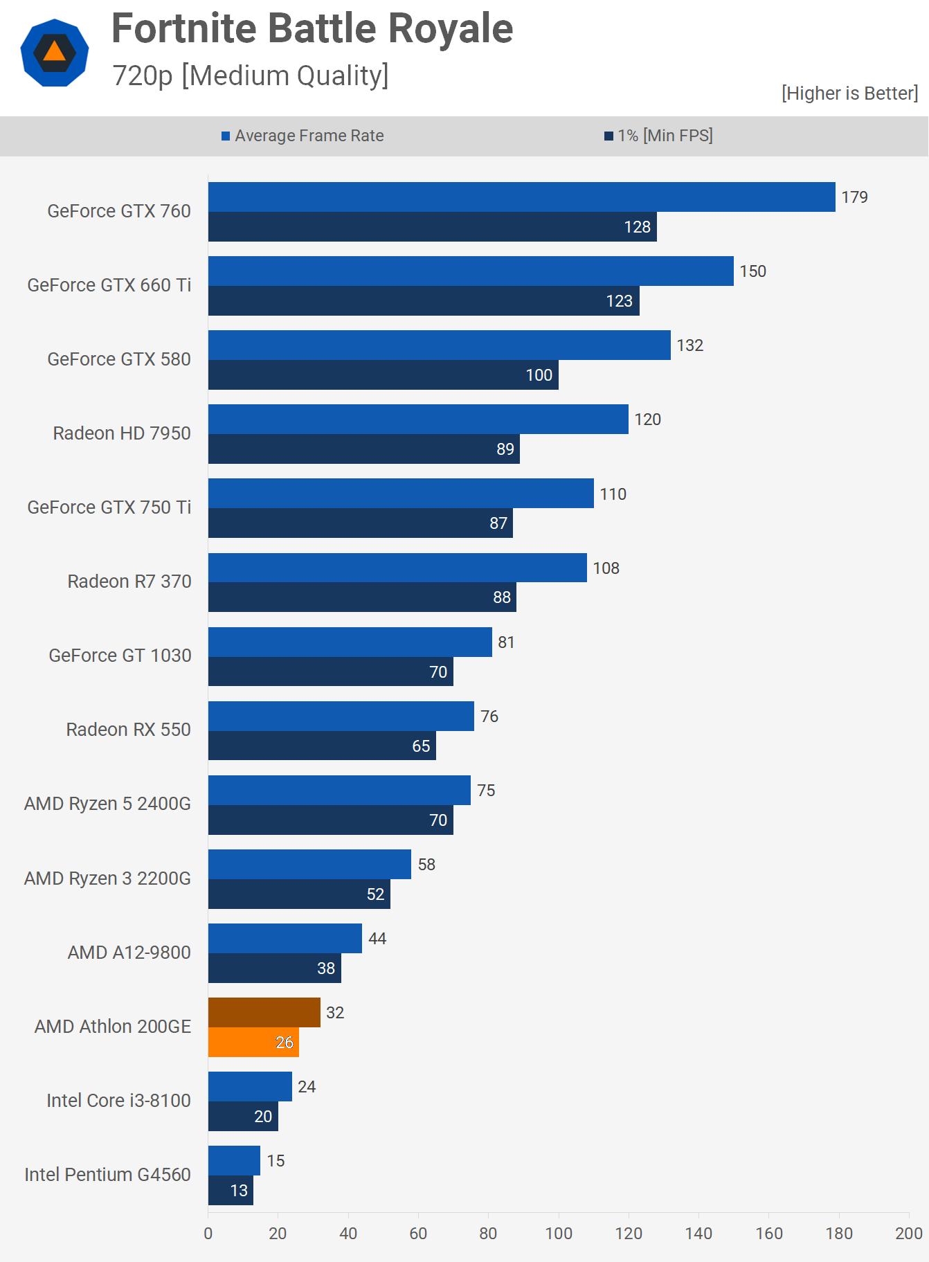 Amd Athlon 200ge Review 55 Zen Cpu Gaming Benchmarks
