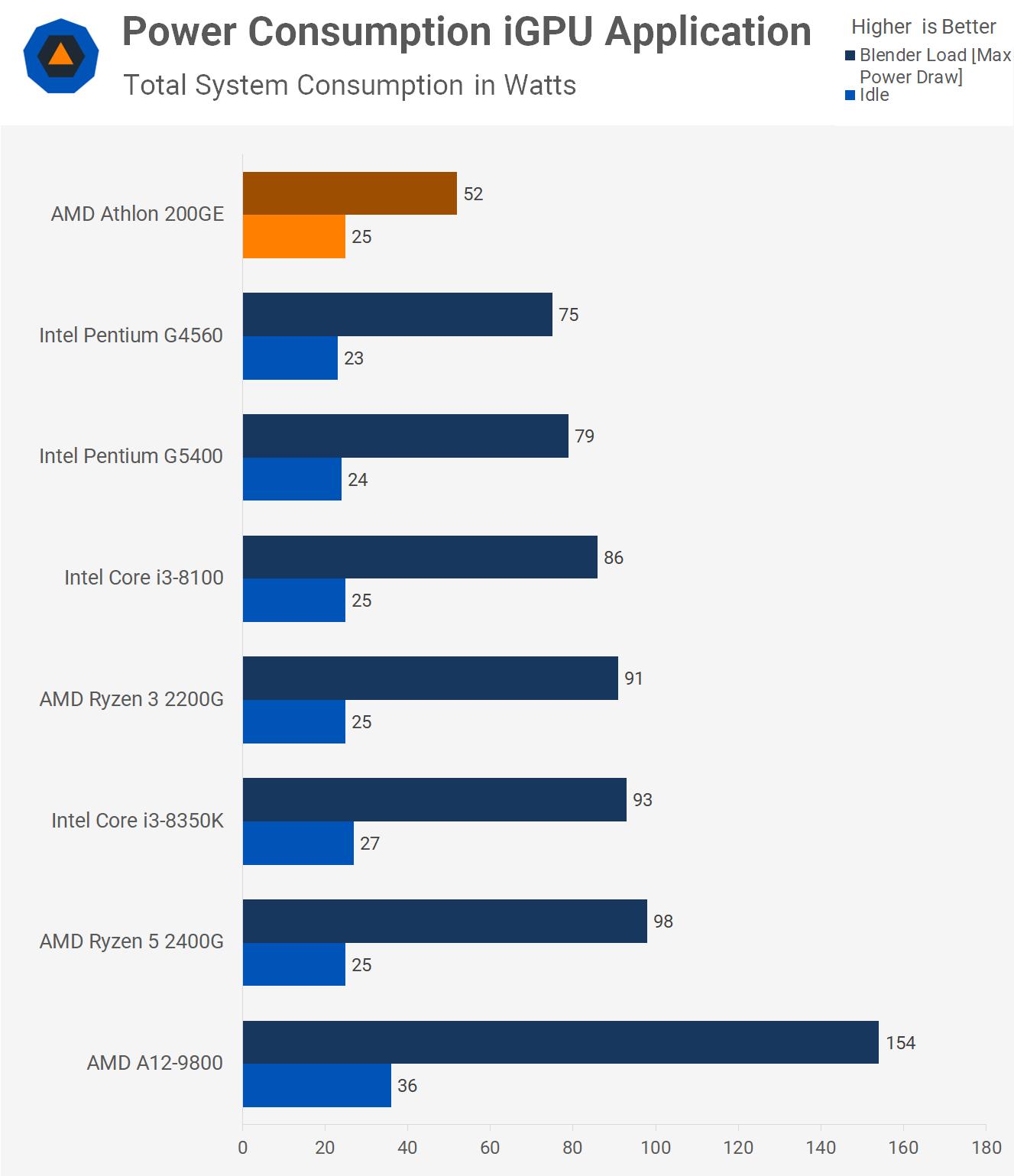 Amd Athlon 200ge Review 55 Zen Cpu Application Benchmarks Igpu Power Consumption