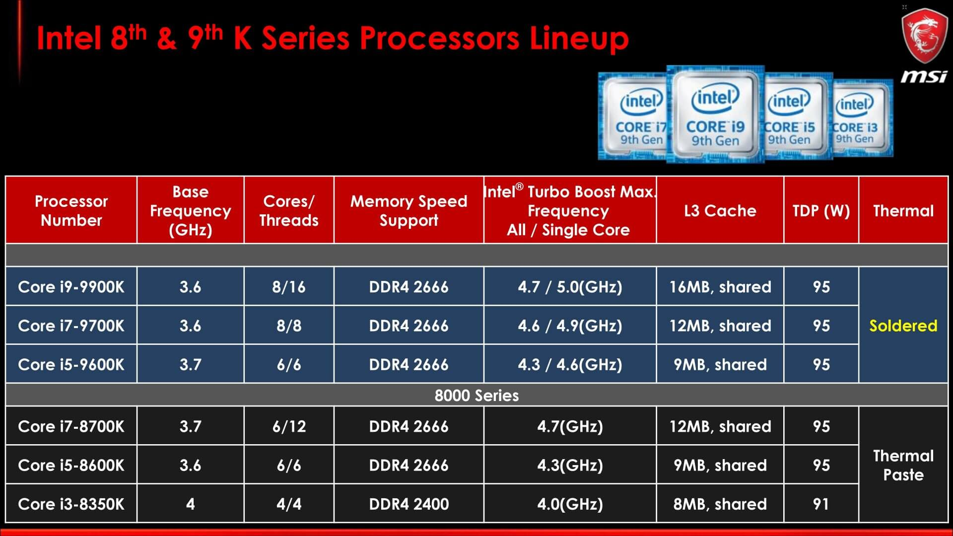Intel launches new Z390 chipset, 9th-gen Core CPUs incoming
