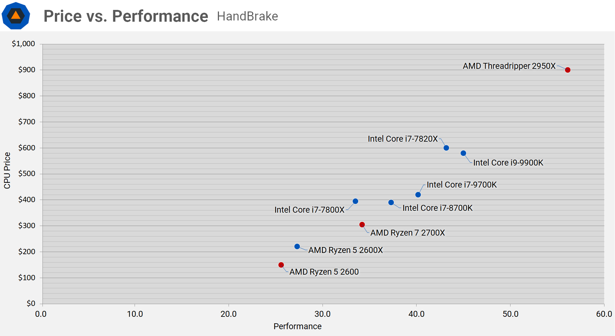 Intel Core I9 9900k And Core I7 9700k Review Wrap Up Price Vs Performance