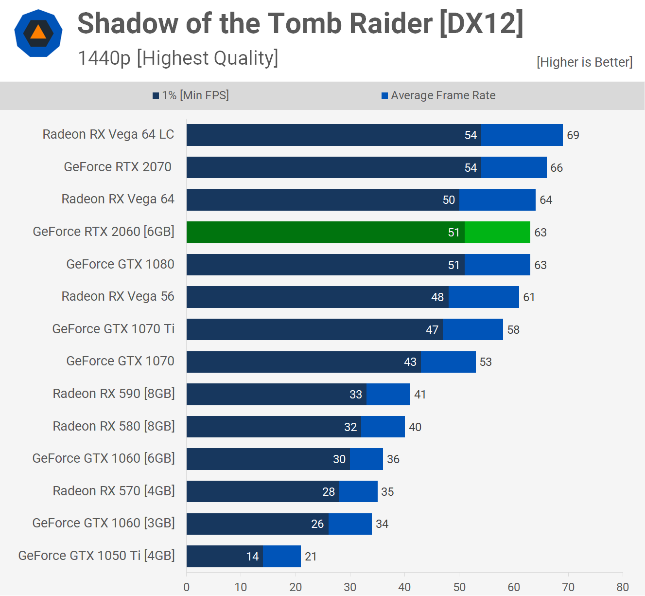 Nvidia GeForce RTX 2060 Review & Mega Benchmark