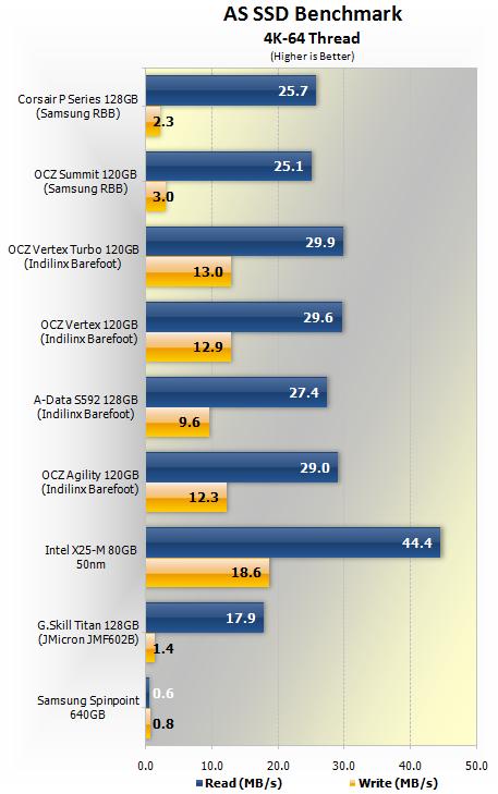 OCZ's Vertex 4 solid-state drive