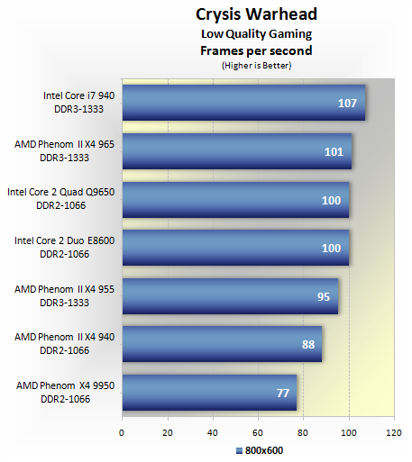 Amd Phenom Ii X4 965 Black Edition Review Benchmarks Low Quality Gaming