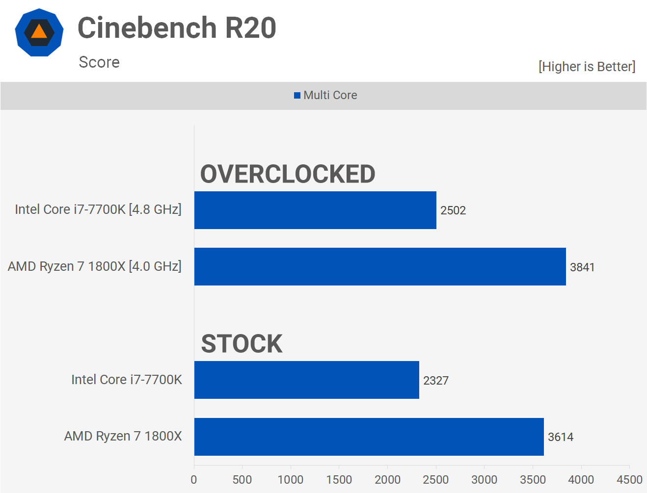 Two Years Later Amd Ryzen 7 1800x Vs Intel Core I7 7700k