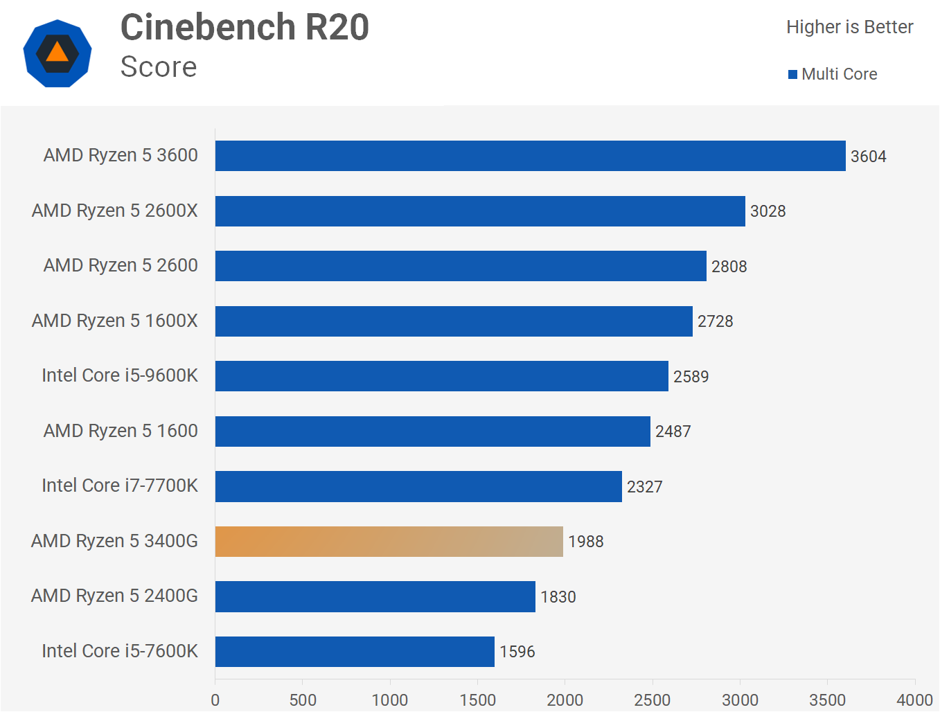 Ryzen 5 3400g Review Cpu Vega Graphics