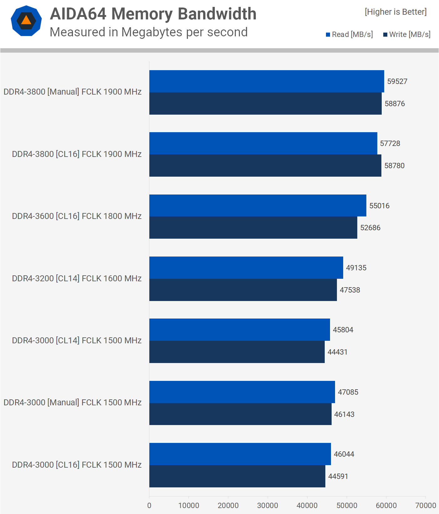 Testing 3rd Gen Ryzen Ddr4 Memory Performance And Scaling