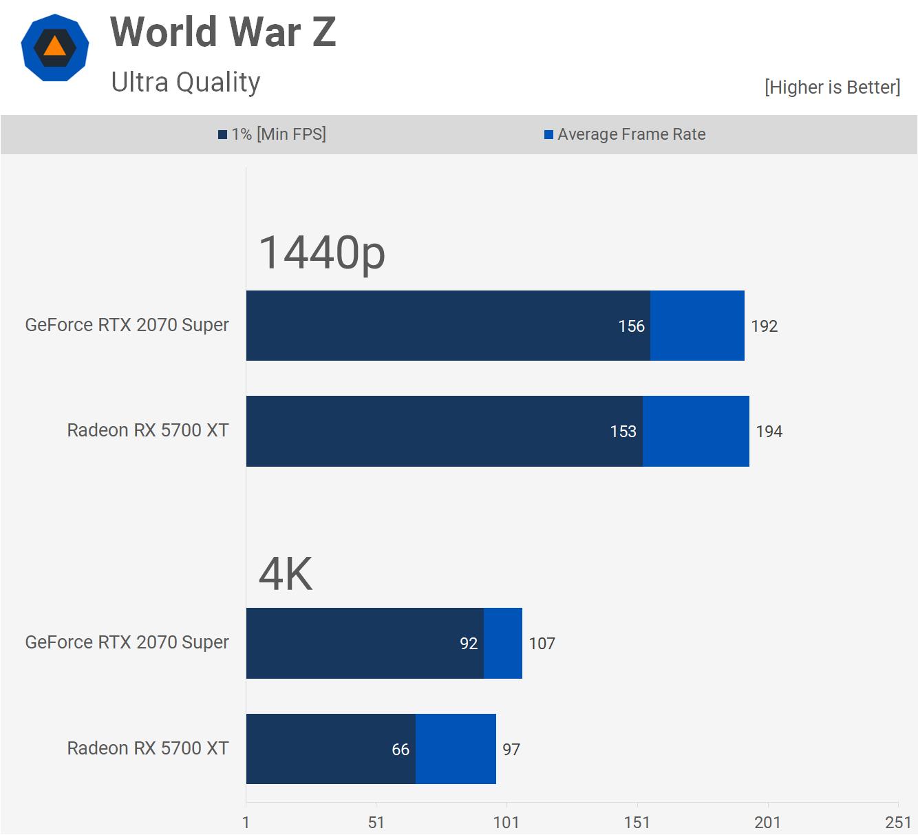 Geforce Rtx 2070 Super Vs Radeon Rx 5700 Xt 37 Game Benchmark