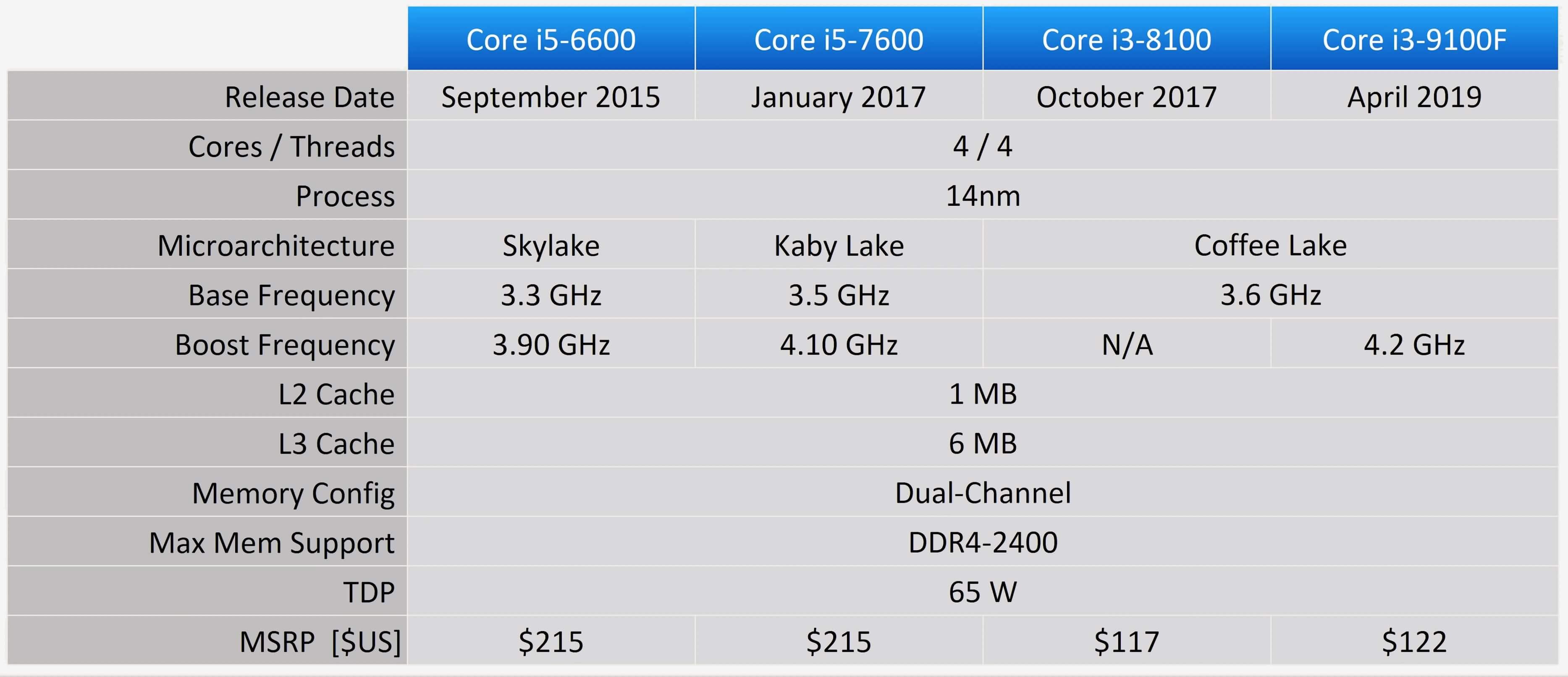 Intel Core I3 9100f Vs Ryzen 5 1600 Af