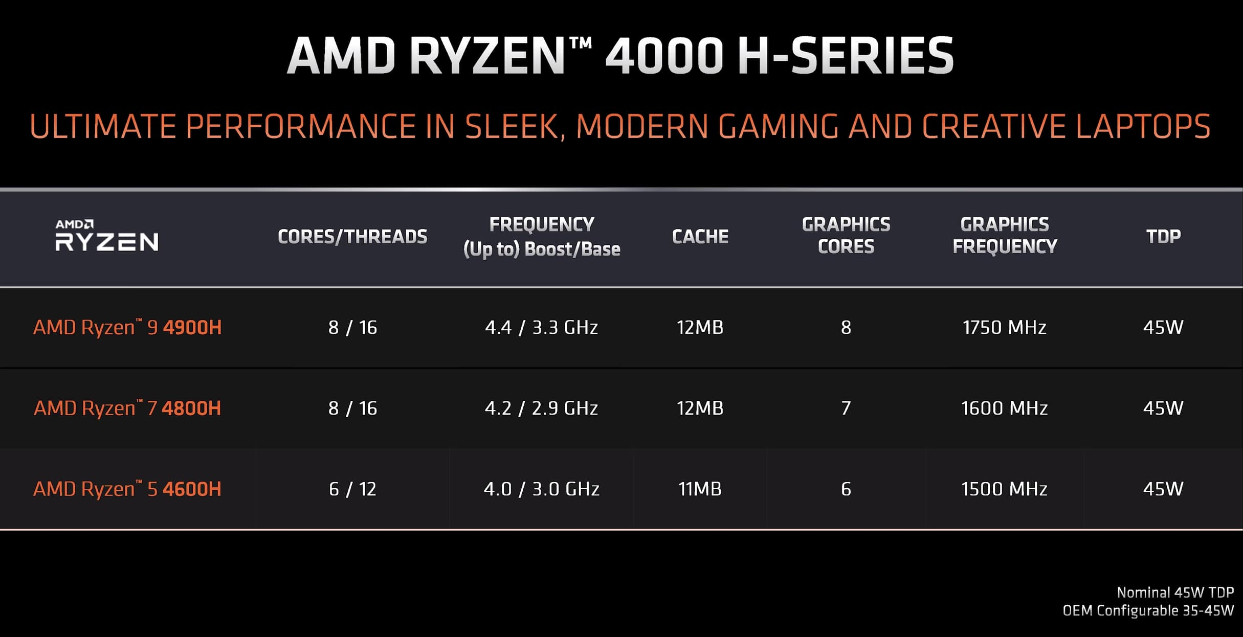 Amd Ryzen 5 4600h Review Fastest Entry Level Laptop Cpu Ever