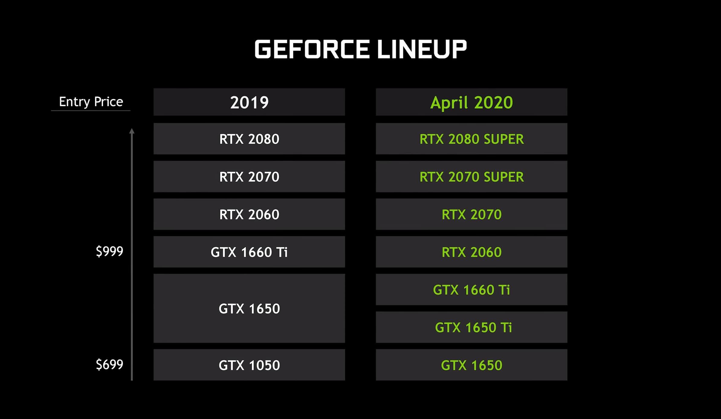 Nvidia GeForce RTX 20 Super Max Q Review   TechSpot