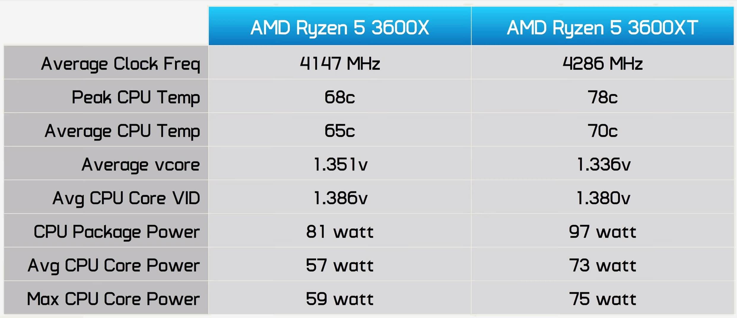 Amd Ryzen 3600xt 3800xt And 3900xt Review