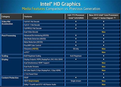Intel 4500mhd Driver Windows 10