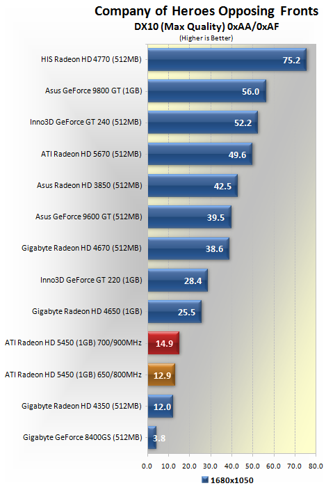 Ati Radeon Hd 5450 Review Overclocking Performance