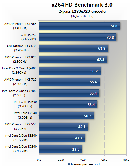 Cpu Round Up 100 200 Intel And Amd Processors Tested Encoding Performance