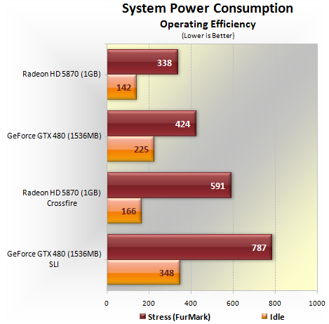 Nvidia Geforce Gtx 480 Sli Vs Ati Radeon Hd 5870 Crossfire Power Consumption Temperatures