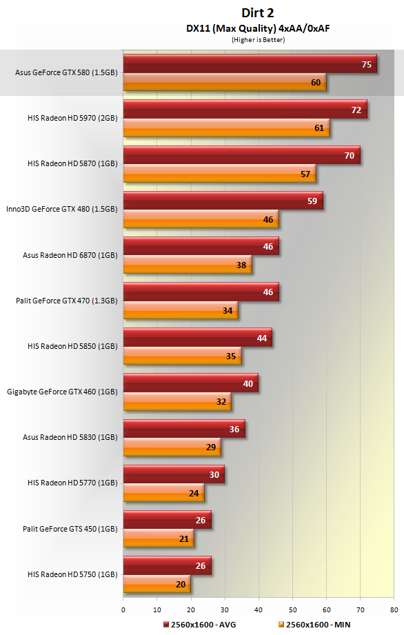 Asus ENGTX580 GeForce GTX 580 Review > Benchmarks: Dirt 2 ...